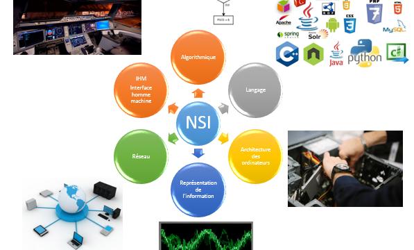 Bac 2019: la spécialité  Numérique et Sciences de l'informatique-NSI